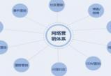 欧亿平台注册登录网络营销常用方法