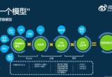 欧亿平台注册登录微博营销常见的6个好处